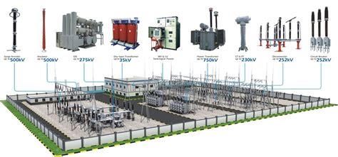 hyderabad institute  electrical engineers power transmission  distribution substation