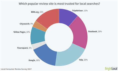 Local Consumer Review Survey  The Impact Of Online Reviews