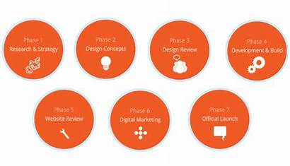Methodology Development Process Infographic Services