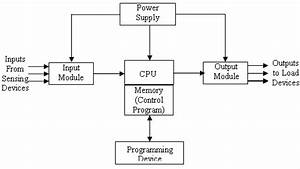 Block Diagram Of A Plc