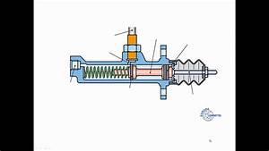 Kupplungsnehmerzylinder Golf 4 : funktion und aufbau einer kupplung geber und ~ Kayakingforconservation.com Haus und Dekorationen