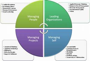 Core Leadership... Competency