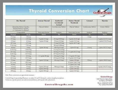 tsh levels chart olalapropxco