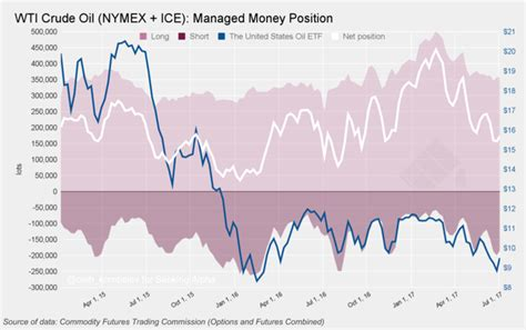 Oil: COT Report Shows No Clear Bullish Signs From Funds ...