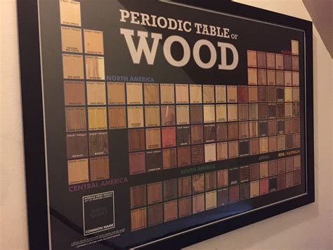 put    periodic table  wood   stairway