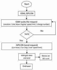 Flow Chart Gps Tracking System