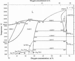Zr  O Phase Diagram  14