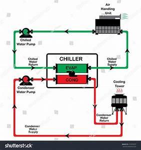 Chiller Diagram Stock Vector 415039297
