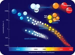 Star Classification