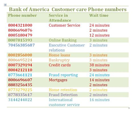 If you're going to settle debt with bank of america, there are some things you should know. Bank of America Credit Card Customer Service Email, Number & Chat