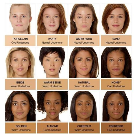 Skin Tones by Skin Tones Human Skin Colours Range From Palest White To