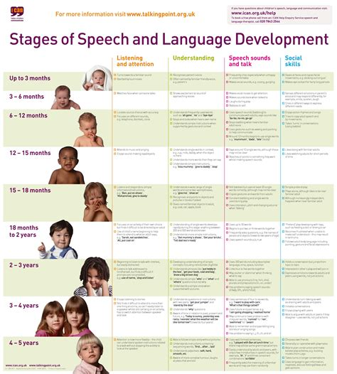 ican stages of speech and language development kias 218 | stages of speech and language development chart001