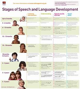 Ican  Stages Of Speech And Language Development