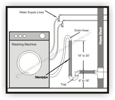 connect washing machine to sink tap unusual washing machine drain hose hook up plumbing