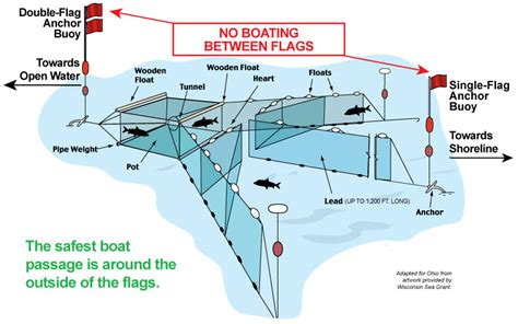 safety boating  commercial fishing areas