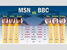 Un BarçaMadrid para decantar el duelo entre la MSN y la