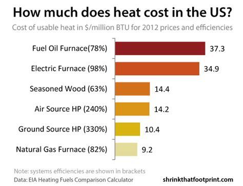 heating cost comparison oil heat  gas heat  electric