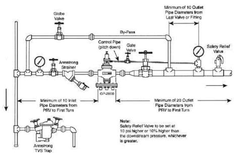 Steam Piping Best Practices Cleanboiler