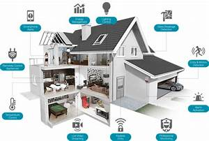Smart Home Systeme 2017 : the abc 39 s of smart home technology elizabeth corvello ~ Lizthompson.info Haus und Dekorationen