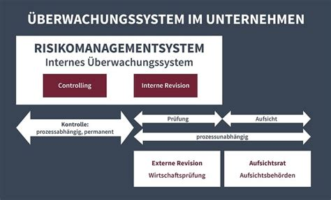interne revision controlling lexikon interne revision