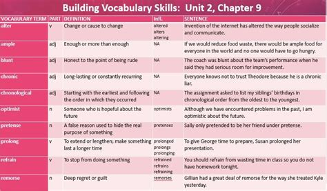 Ril74  Meanings Of Words (building Vocabulary Skills