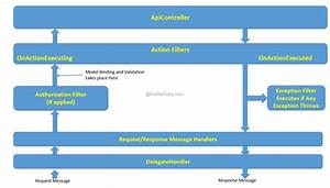 Asp Net Web Api Model Validation With Custom Action Filter
