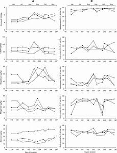 Seasonal Variation In The Concentration Of Trace Elements