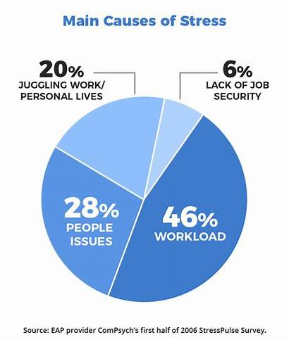 Stress Workplace Causes Cause Sources American Chart