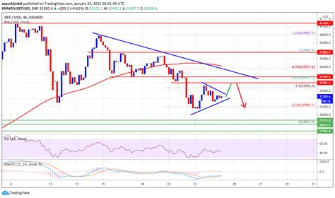 Institutional investors have been helping to drive the recent rally. Bitcoin Facing Uphill Task, Why BTC Could Drop To $30K Again - Crypto Invest Tech