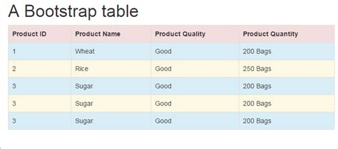 bootstrap templates table link html table basic syntax to css bootstrap based table demos