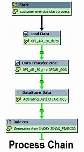 Sap Bi Process Chain  Create  Check  Activate  Assign  Monitor