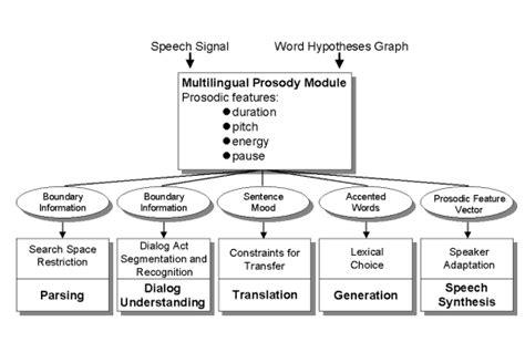 mobile speech  speech translation  spontaneous dialogs