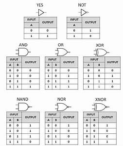 Summary Of The Common Boolean Logic Gates With Symbols And