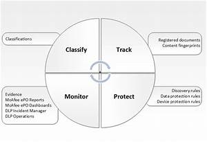 The Mcafee Dlp Protection Process