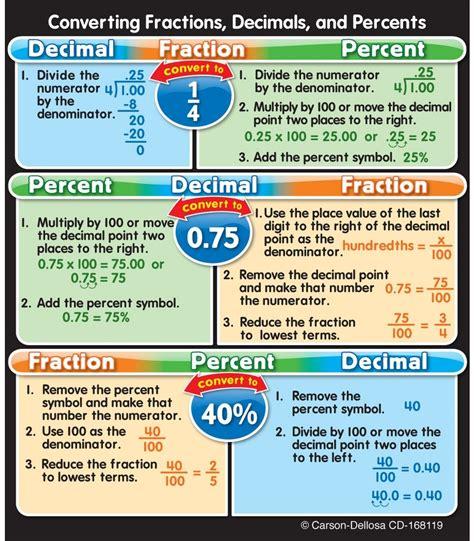 Fraction Decimal Percent  New Calendar Template Site