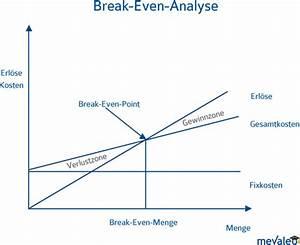 Ausbringungsmenge Berechnen : break even analyse und break even point material und produktionswirtschaft mevaleo ~ Themetempest.com Abrechnung