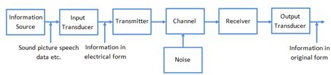 Various Components Communication System Process
