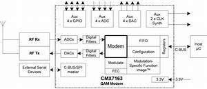 Cmx7163 - Low Power Half-duplex Qam Modem