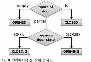 Flow Chart Of Elevator Door State