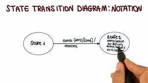 Uml Behavioral Diagrams  State Transition Diagram