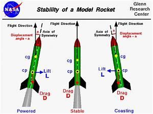 A Simple Guide to Rocket Aerodynamics! - Tutorials ...