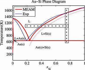 Binary Phase Diagram Of Au