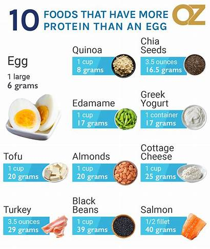 Protein Foods Oz Dr Eating Should Grams