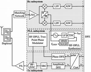 Block Diagram Of An Lte Transceiver Employing A Polar