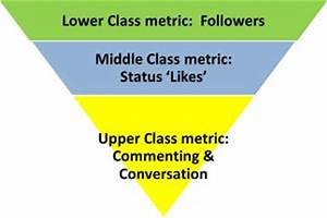 My point of view..: Upper Class, Middle Class, and Lower ...