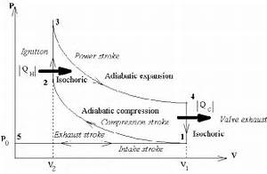 What Is The Difference Between Constant Pressure And A
