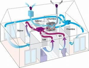 la ventilation double flux est elle indispensable en With systeme de ventilation maison