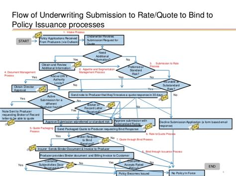 Commercial Insurance Underwriting Business Process As Is