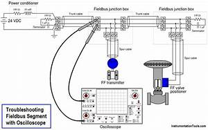 Troubleshooting Fieldbus Devices