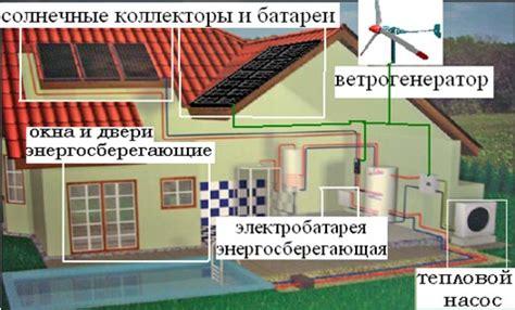 Основные мероприятия по энергосбережению